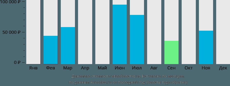 Динамика стоимости авиабилетов из Кетчикана по месяцам