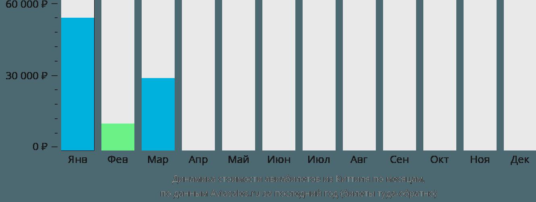 Динамика стоимости авиабилетов из Киттиля по месяцам