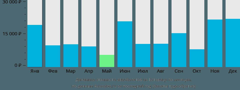 Динамика стоимости авиабилетов из Катовице по месяцам