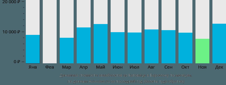 Динамика стоимости авиабилетов из Катовице в Барселону по месяцам