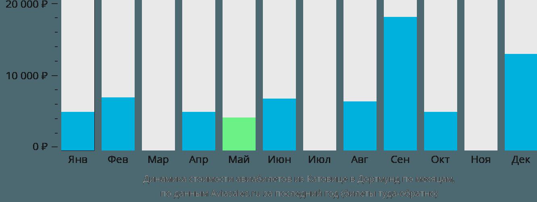 Динамика стоимости авиабилетов из Катовице в Дортмунд по месяцам