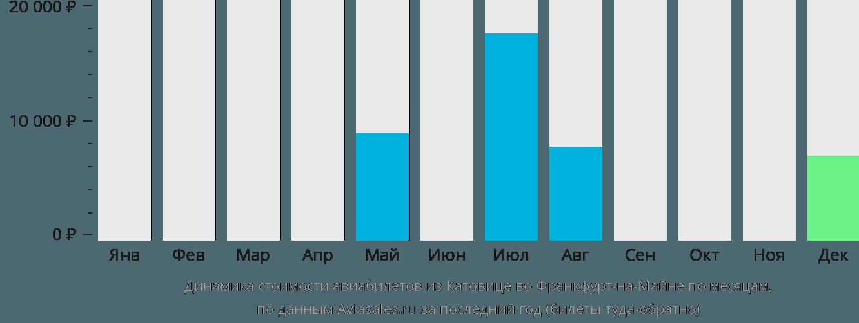 Динамика стоимости авиабилетов из Катовице во Франкфурт-на-Майне по месяцам