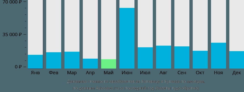 Динамика стоимости авиабилетов из Катовице в Кутаиси по месяцам