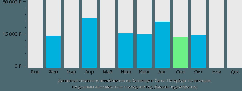 Динамика стоимости авиабилетов из Катовице в Санкт-Петербург по месяцам