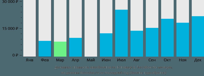 Динамика стоимости авиабилетов из Катовице в Лиссабон по месяцам