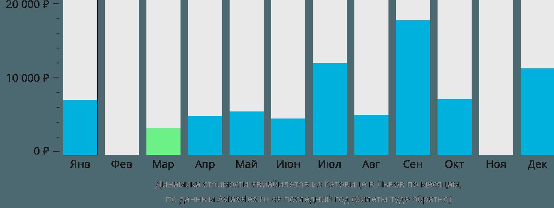 Динамика стоимости авиабилетов из Катовице в Львов по месяцам
