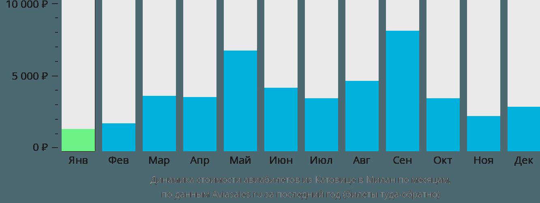 Динамика стоимости авиабилетов из Катовице в Милан по месяцам