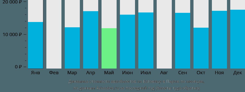 Динамика стоимости авиабилетов из Катовице в Париж по месяцам