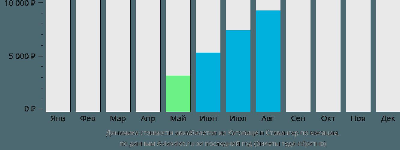 Динамика стоимости авиабилетов из Катовице в Ставангер по месяцам