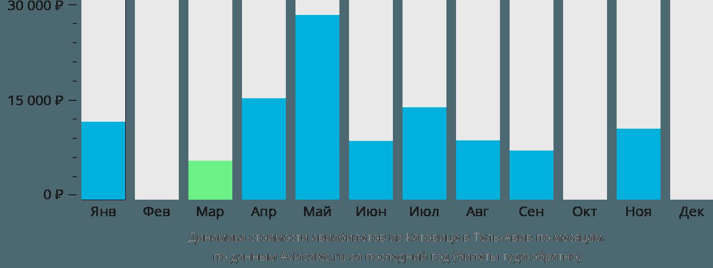 Динамика стоимости авиабилетов из Катовице в Тель-Авив по месяцам