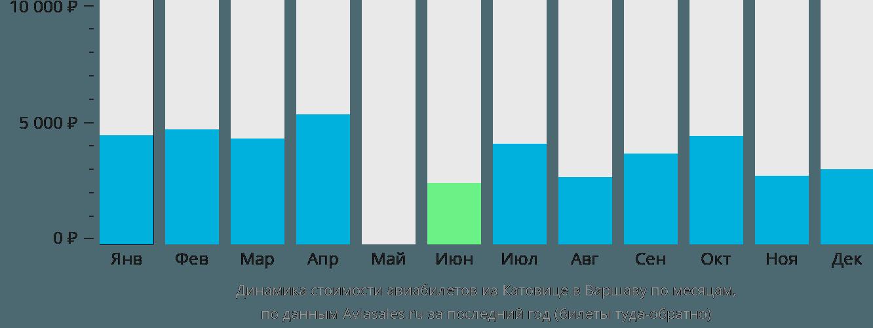 Динамика стоимости авиабилетов из Катовице в Варшаву по месяцам
