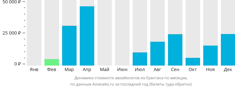 Динамика стоимости авиабилетов из Куантана по месяцам