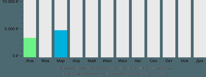Динамика стоимости авиабилетов из Куантана в Пенанг по месяцам