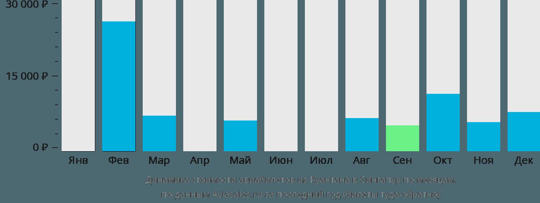 Динамика стоимости авиабилетов из Куантана в Сингапур по месяцам