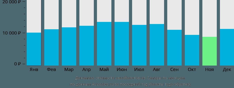 Динамика стоимости авиабилетов из Самары по месяцам