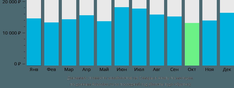 Динамика стоимости авиабилетов из Самары в Анапу по месяцам