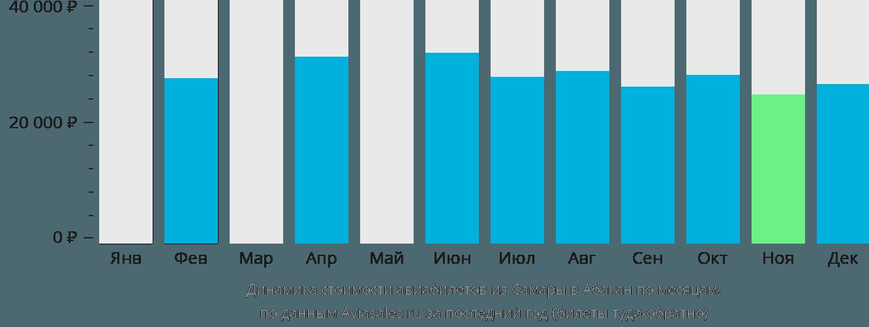 Динамика стоимости авиабилетов из Самары в Абакан по месяцам
