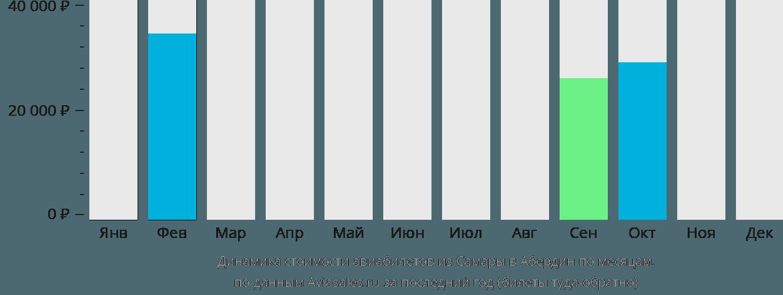 Динамика стоимости авиабилетов из Самары в Абердин по месяцам