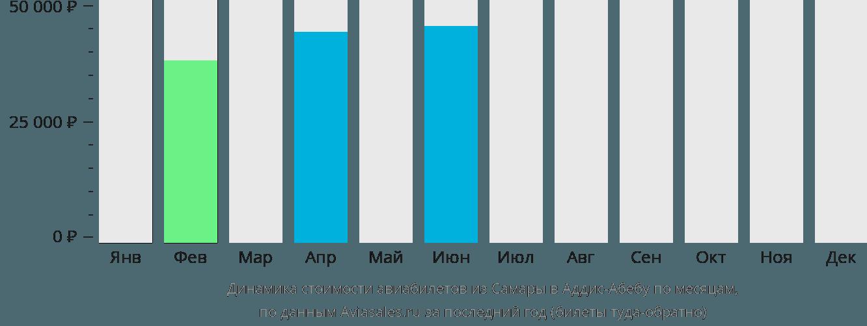 Динамика стоимости авиабилетов из Самары в Аддис-Абебу по месяцам