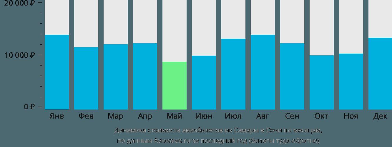 Динамика стоимости авиабилетов из Самары в Сочи по месяцам
