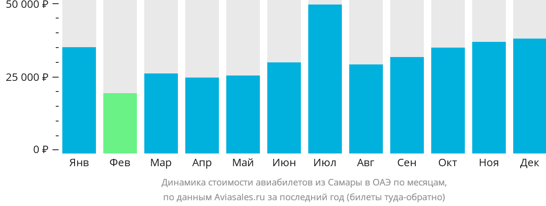 Динамика стоимости авиабилетов из Самары в ОАЭ по месяцам