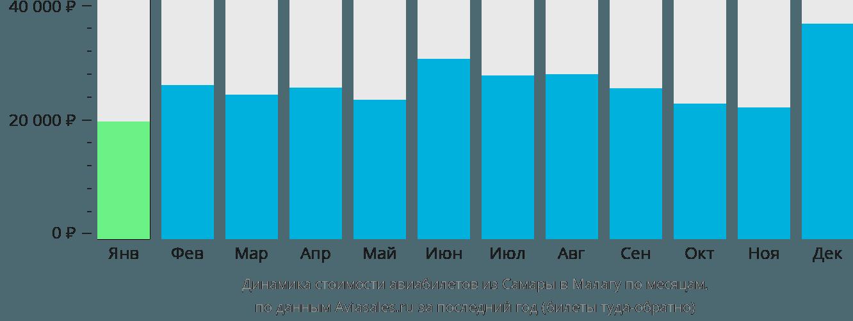 Динамика стоимости авиабилетов из Самары в Малагу по месяцам
