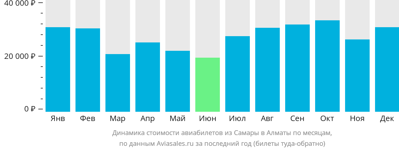 Динамика стоимости авиабилетов из Самары в Алматы по месяцам