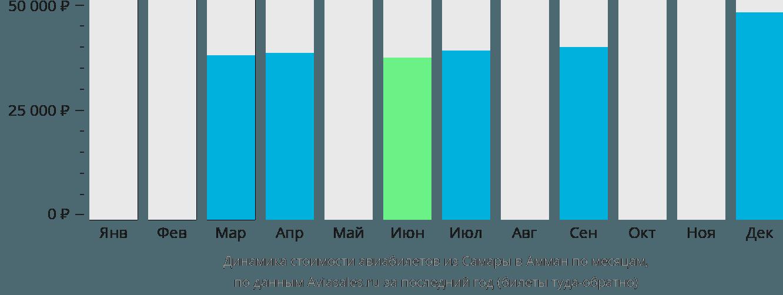 Динамика стоимости авиабилетов из Самары в Амман по месяцам