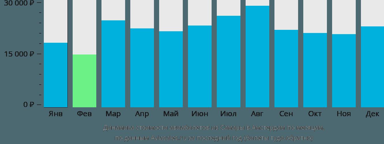 Динамика стоимости авиабилетов из Самары в Амстердам по месяцам