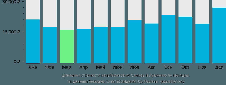 Динамика стоимости авиабилетов из Самары в Армению по месяцам