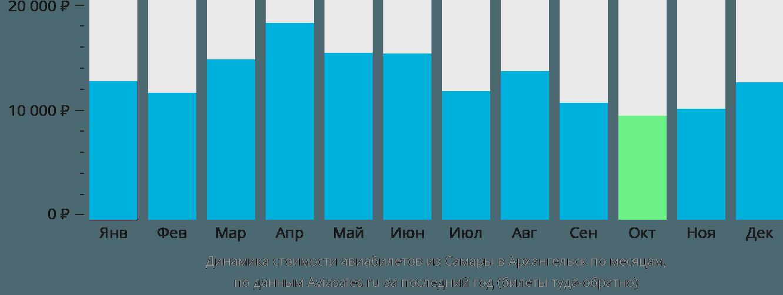 Динамика стоимости авиабилетов из Самары в Архангельск по месяцам