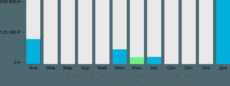 Динамика стоимости авиабилетов из Самары в Ашхабад по месяцам