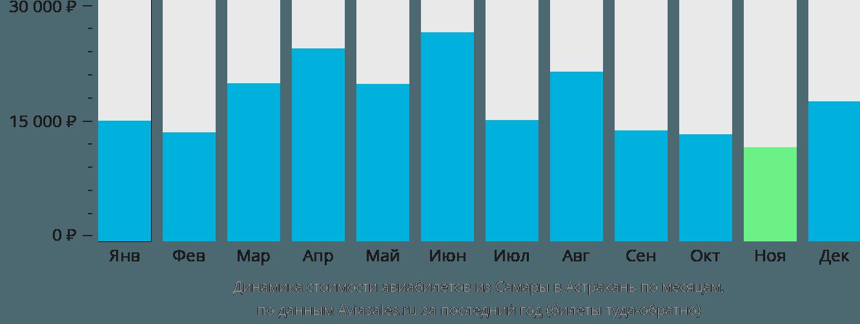 Динамика стоимости авиабилетов из Самары в Астрахань по месяцам