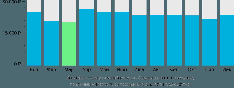 Динамика стоимости авиабилетов из Самары в Афины по месяцам