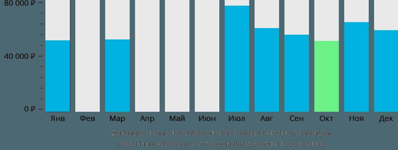 Динамика стоимости авиабилетов из Самары в Атланту по месяцам