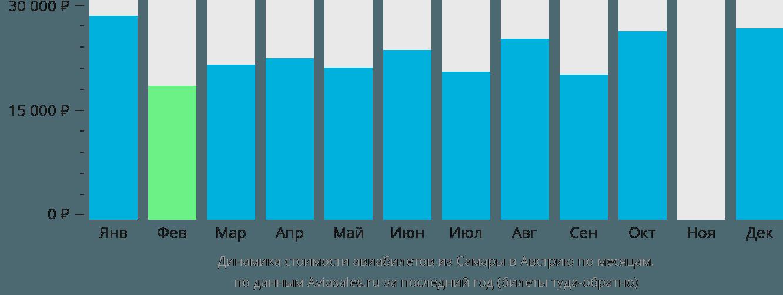 Динамика стоимости авиабилетов из Самары в Австрию по месяцам