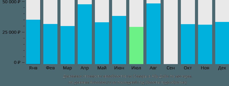 Динамика стоимости авиабилетов из Самары в Абу-Даби по месяцам