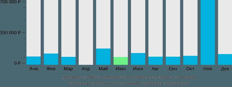 Динамика стоимости авиабилетов из Самары в Австралию по месяцам
