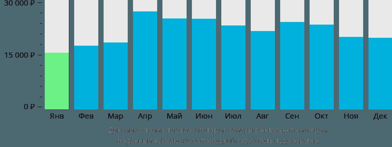 Динамика стоимости авиабилетов из Самары в Анталью по месяцам