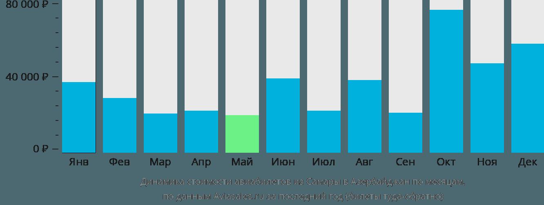 Динамика стоимости авиабилетов из Самары в Азербайджан по месяцам