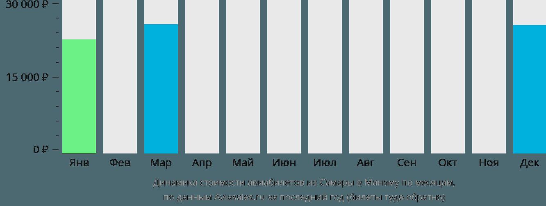 Динамика стоимости авиабилетов из Самары в Манаму по месяцам