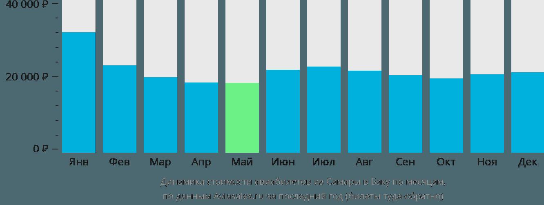 Динамика стоимости авиабилетов из Самары в Баку по месяцам