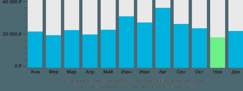 Динамика стоимости авиабилетов из Самары в Барнаул по месяцам