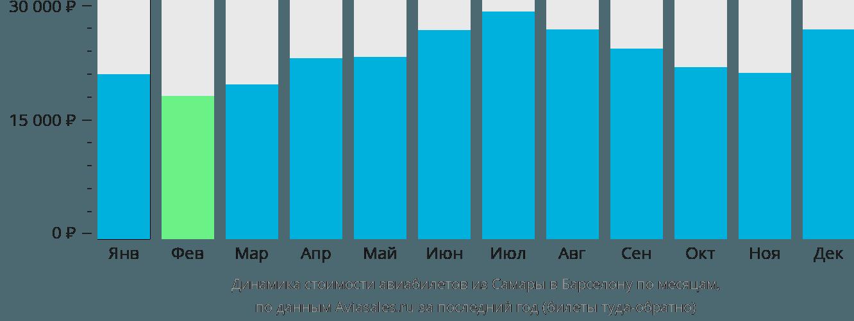 Динамика стоимости авиабилетов из Самары в Барселону по месяцам