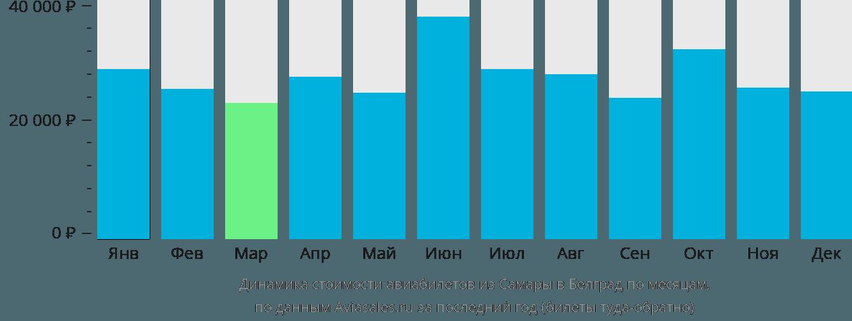 Динамика стоимости авиабилетов из Самары в Белград по месяцам