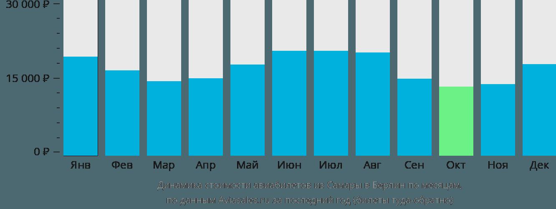 Динамика стоимости авиабилетов из Самары в Берлин по месяцам