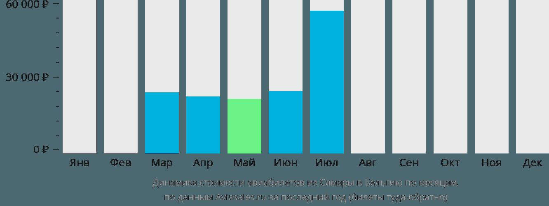 Динамика стоимости авиабилетов из Самары в Бельгию по месяцам