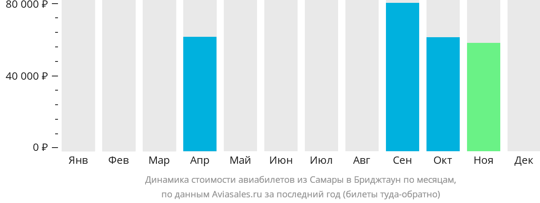 Динамика стоимости авиабилетов из Самары в Бриджтаун по месяцам
