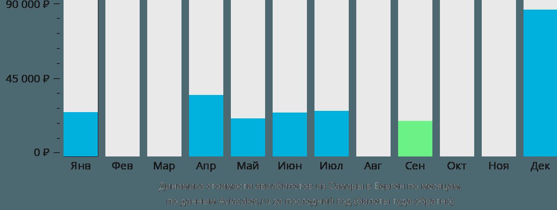 Динамика стоимости авиабилетов из Самары в Берген по месяцам