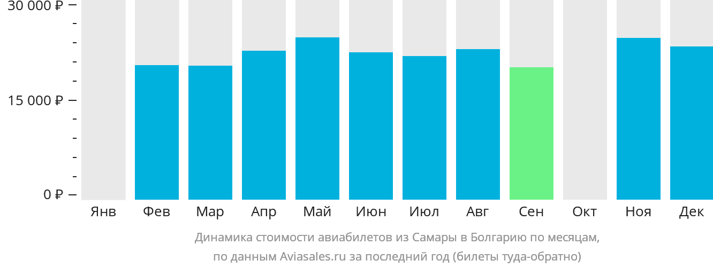 Динамика стоимости авиабилетов из Самары в Болгарию по месяцам